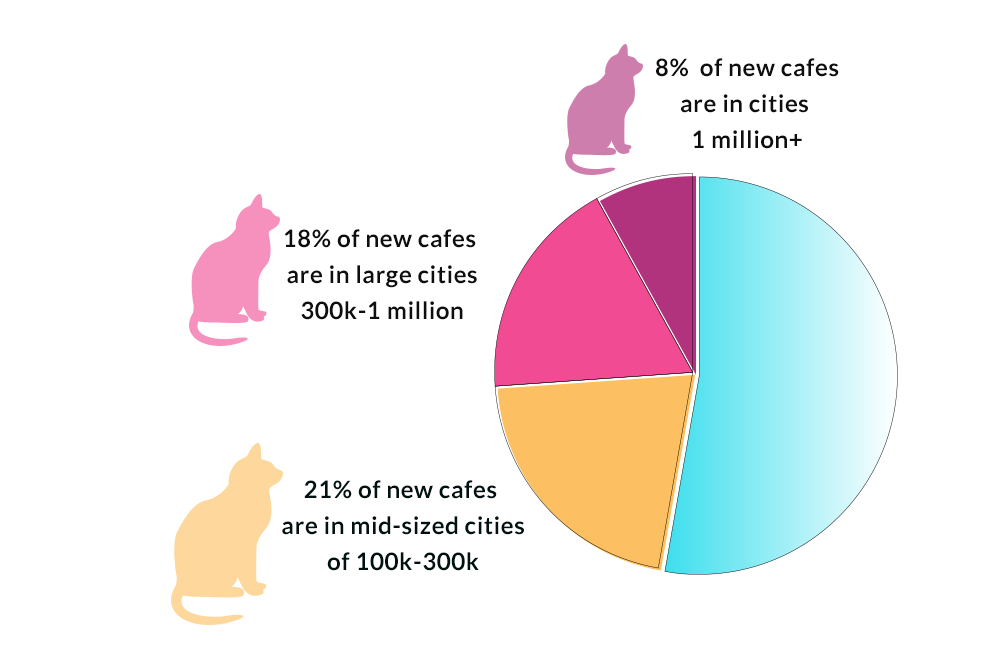 New Cat Cafes