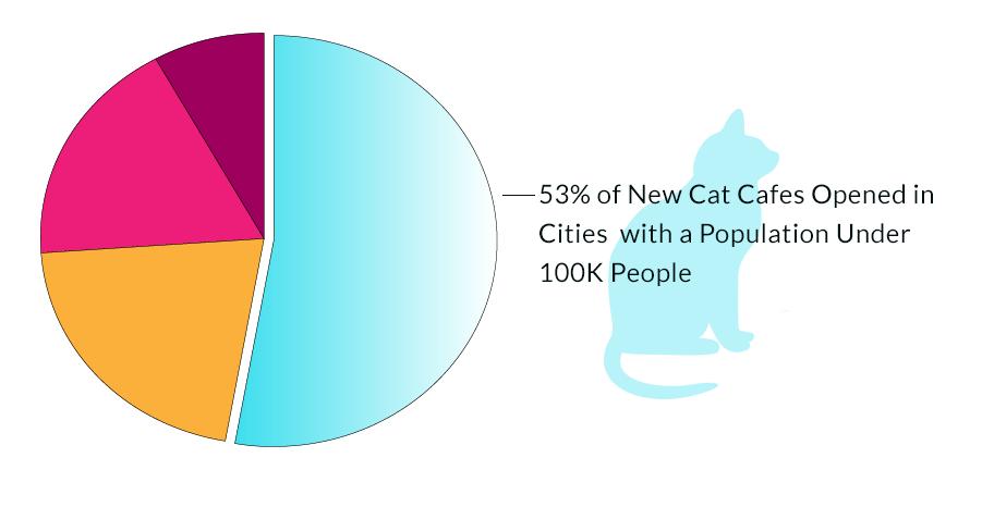 Cat Cafe Trend